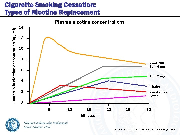 Cigarette Smoking Cessation: Types of Nicotine Replacement Increase in nicotine concentration (ng/ml) Plasma nicotine