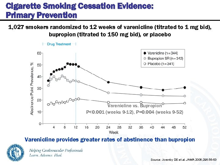 Cigarette Smoking Cessation Evidence: Primary Prevention 1, 027 smokers randomized to 12 weeks of