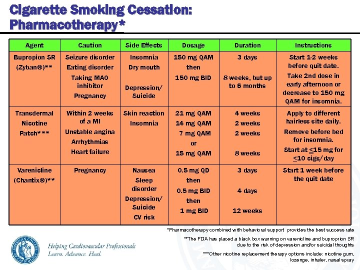 Cigarette Smoking Cessation: Pharmacotherapy* Agent Caution Side Effects Dosage Duration Instructions Bupropion SR (Zyban®)**