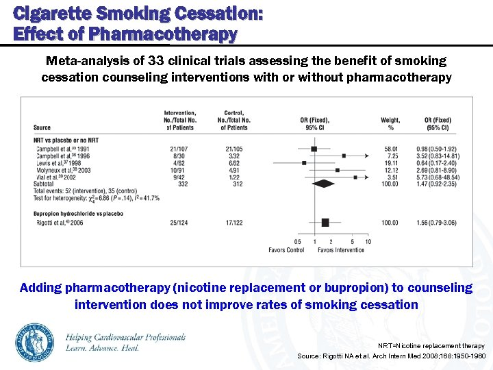 Cigarette Smoking Cessation: Effect of Pharmacotherapy Meta-analysis of 33 clinical trials assessing the benefit
