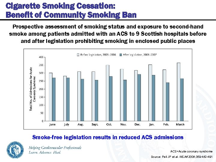 Cigarette Smoking Cessation: Benefit of Community Smoking Ban Prospective assessment of smoking status and