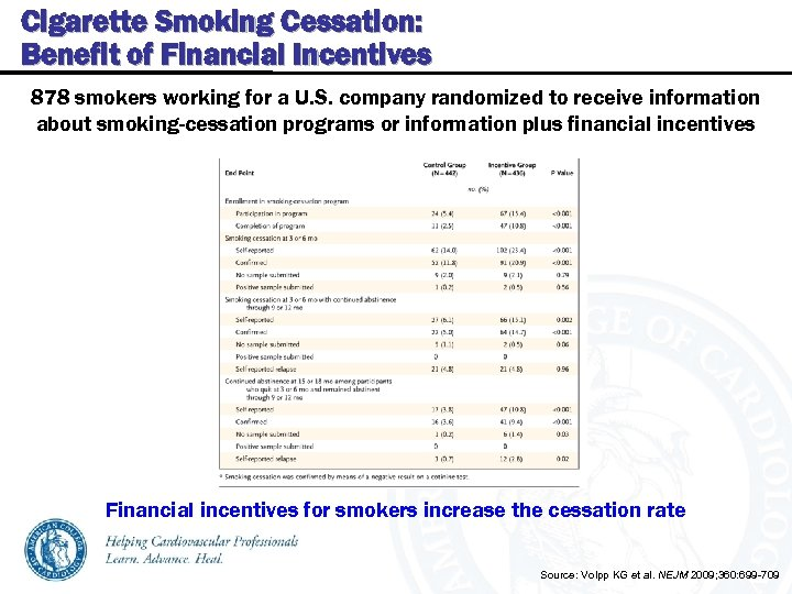 Cigarette Smoking Cessation: Benefit of Financial Incentives 878 smokers working for a U. S.