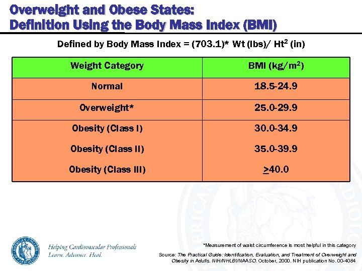 Overweight and Obese States: Definition Using the Body Mass Index (BMI) Defined by Body