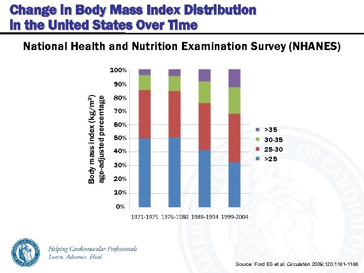 Change in Body Mass Index Distribution in the United States Over Time National Health
