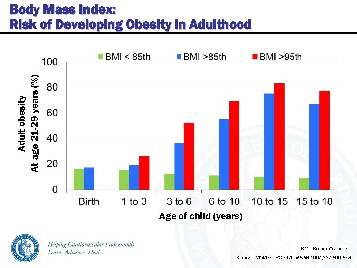 Adult obesity At age 21 -29 years (%) Body Mass Index: Risk of Developing
