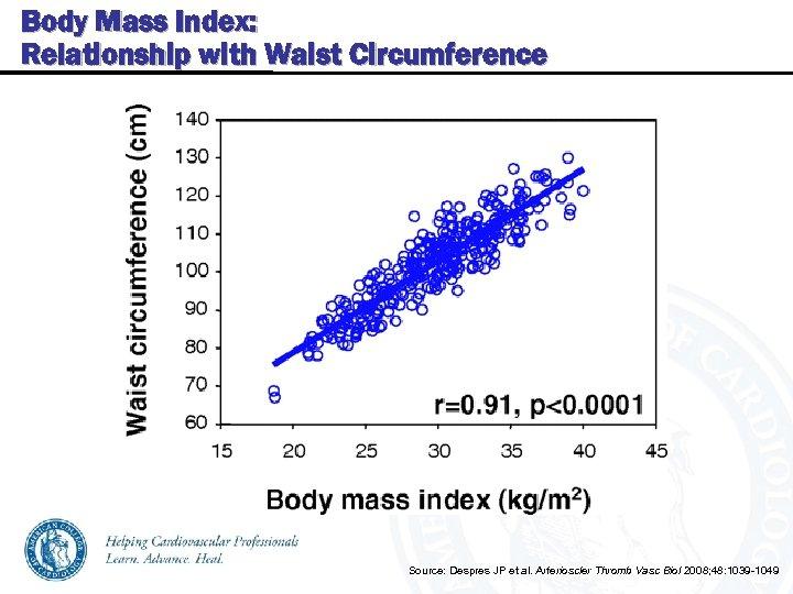 Body Mass Index: Relationship with Waist Circumference Source: Despres JP et al. Arterioscler Thromb
