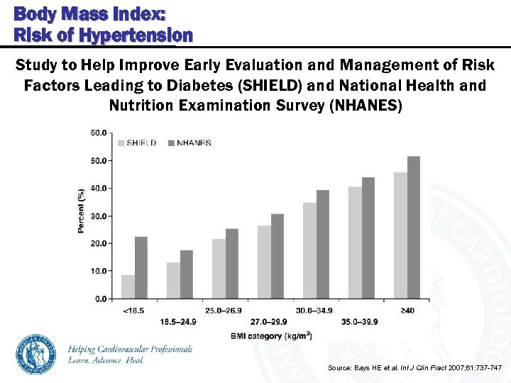 Body Mass Index: Risk of Hypertension Study to Help Improve Early Evaluation and Management