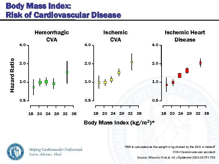 Body Mass Index: Risk of Cardiovascular Disease Hazard Ratio 4. 0 Hemorrhagic CVA 4.
