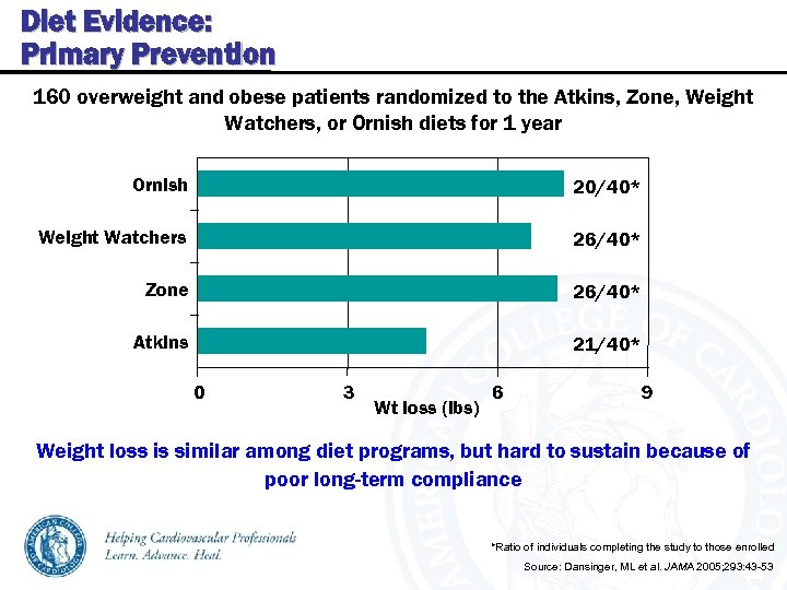 Diet Evidence: Primary Prevention 160 overweight and obese patients randomized to the Atkins, Zone,