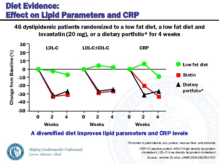 Diet Evidence: Effect on Lipid Parameters and CRP 46 dyslipidemic patients randomized to a