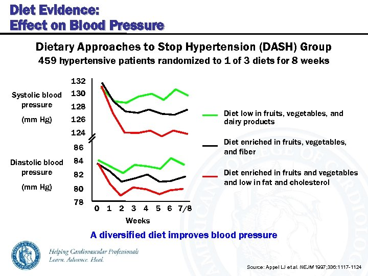 Diet Evidence: Effect on Blood Pressure Dietary Approaches to Stop Hypertension (DASH) Group 459