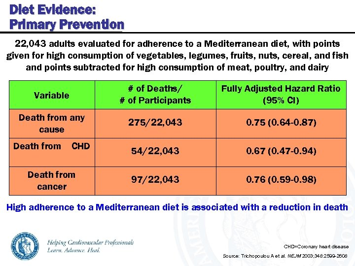 Diet Evidence: Primary Prevention 22, 043 adults evaluated for adherence to a Mediterranean diet,