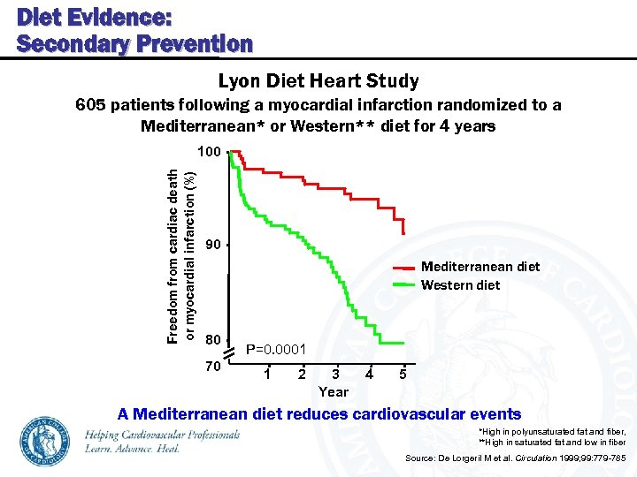 Diet Evidence: Secondary Prevention Lyon Diet Heart Study 605 patients following a myocardial infarction