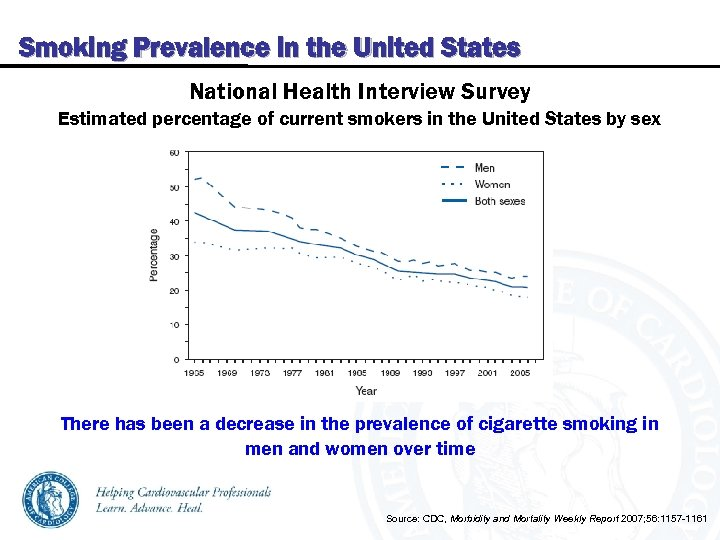 Smoking Prevalence in the United States National Health Interview Survey Estimated percentage of current