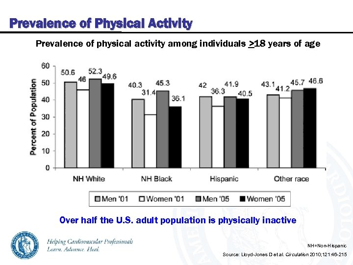 Prevalence of Physical Activity Prevalence of physical activity among individuals >18 years of age