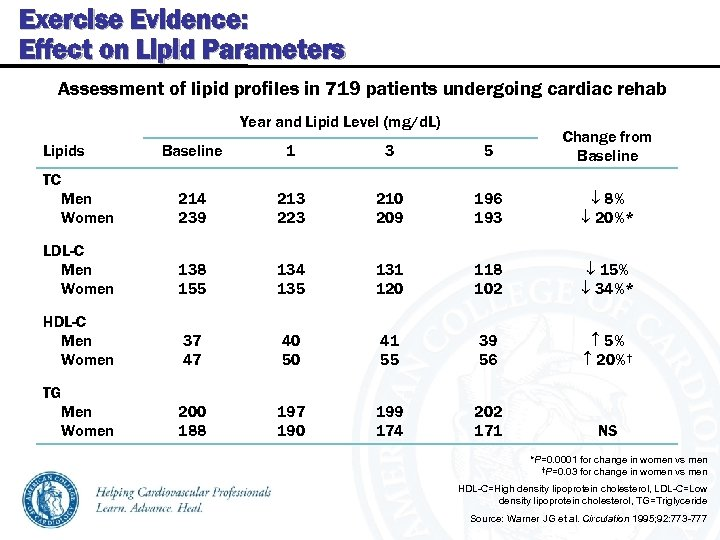 Exercise Evidence: Effect on Lipid Parameters Assessment of lipid profiles in 719 patients undergoing