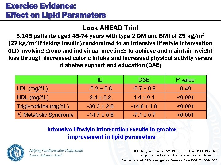 Exercise Evidence: Effect on Lipid Parameters Look AHEAD Trial 5, 145 patients aged 45