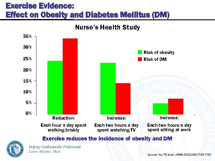 Exercise Evidence: Effect on Obesity and Diabetes Mellitus (DM) Nurse's Health Study 35% 30%