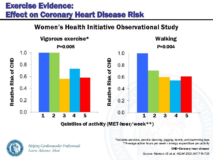 Exercise Evidence: Effect on Coronary Heart Disease Risk Women's Health Initiative Observational Study P=0.