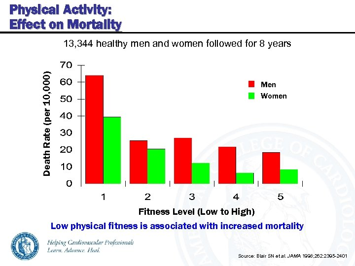 Physical Activity: Effect on Mortality Death Rate (per 10, 000) 13, 344 healthy men