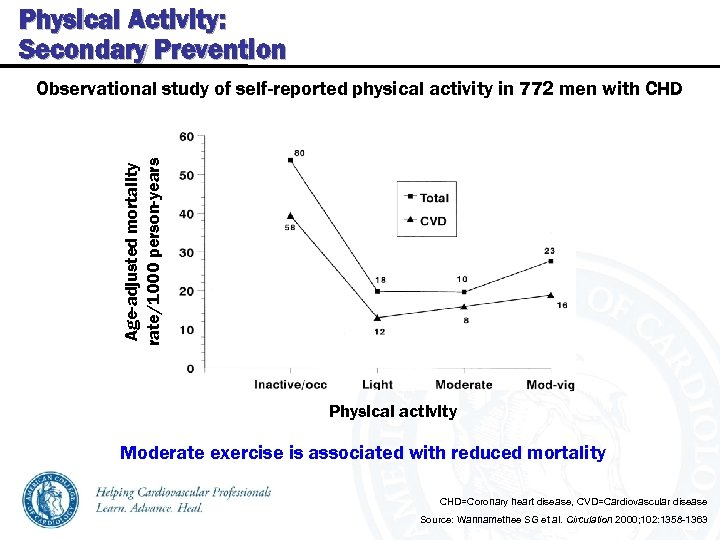 Physical Activity: Secondary Prevention Age-adjusted mortality rate/1000 person-years Observational study of self-reported physical activity