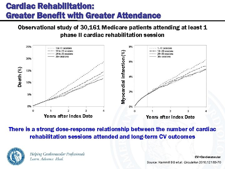 Cardiac Rehabilitation: Greater Benefit with Greater Attendance Death (%) Myocardial infarction (%) Observational study