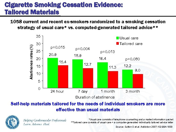 Cigarette Smoking Cessation Evidence: Tailored Materials 1058 current and recent ex-smokers randomized to a