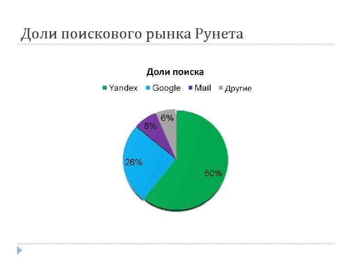 Доли поискового рынка Рунета