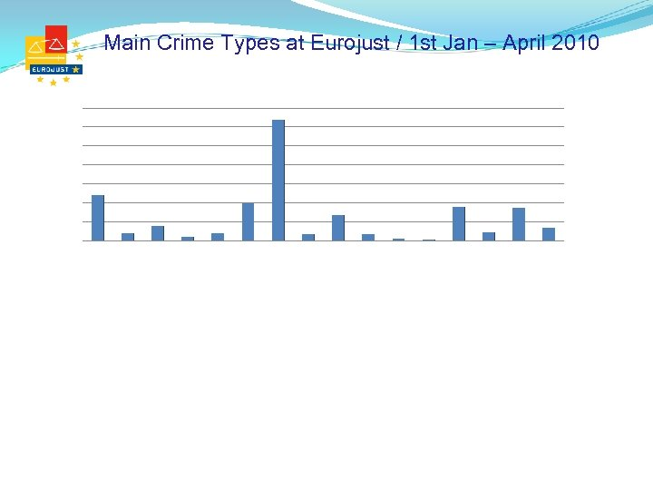 Main Crime Types at Eurojust / 1 st Jan – April 2010