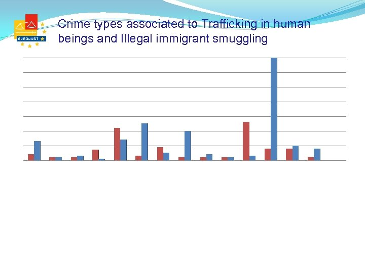 Crime types associated to Trafficking in human beings and Illegal immigrant smuggling