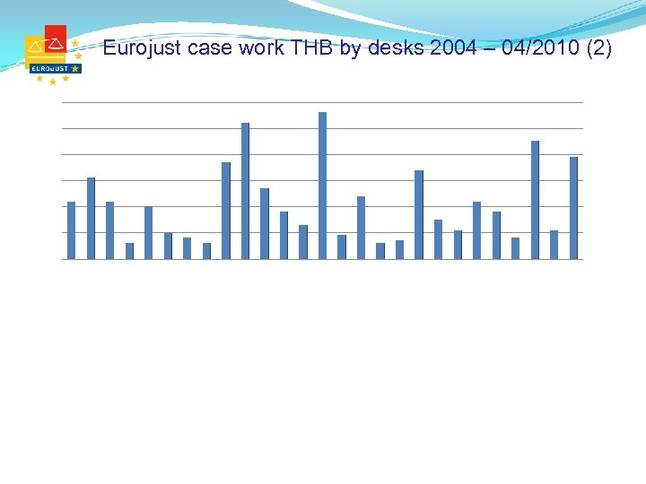 Eurojust case work THB by desks 2004 – 04/2010 (2)