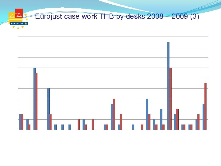 Eurojust case work THB by desks 2008 – 2009 (3)
