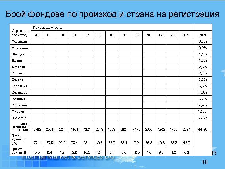 Брой фондове по произход и страна на регистрация Страна на произход Приемаща страна AT