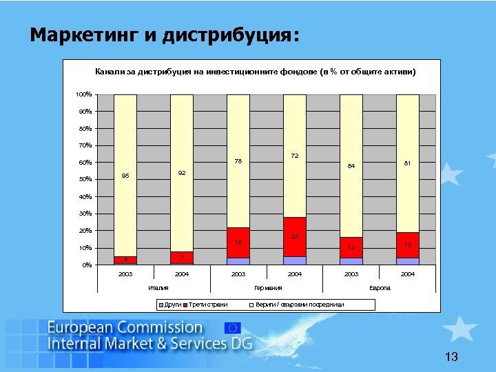 Маркетинг и дистрибуция: Канали за дистрибуция на инвестиционните фондове (в % от общите активи)