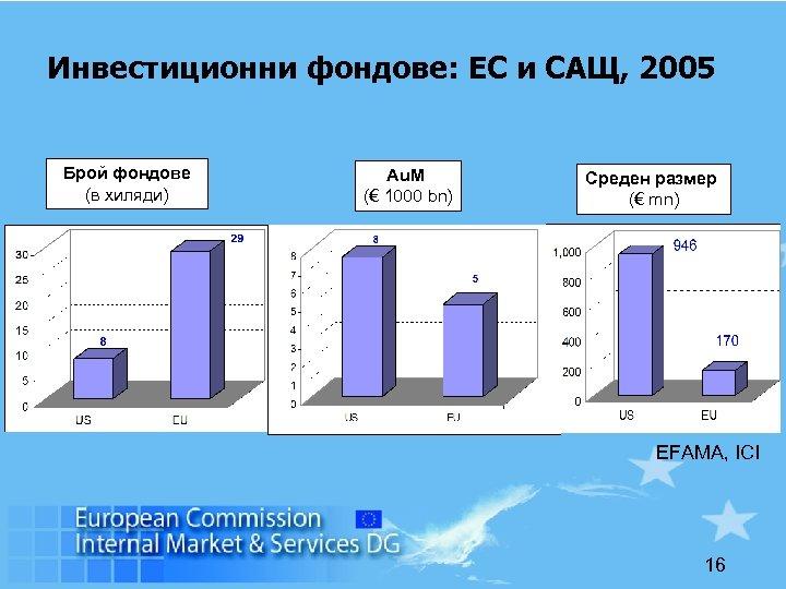 Инвестиционни фондове: ЕС и САЩ, 2005 Брой фондове (в хиляди) Au. M (€ 1000