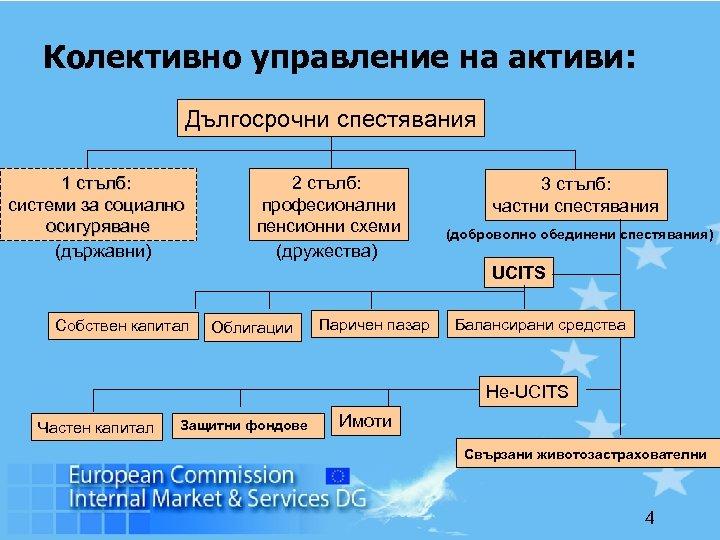 Колективно управление на активи: Дългосрочни спестявания 1 стълб: системи за социално осигуряване (държавни) 2