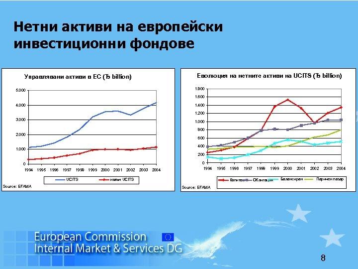 Нетни активи на европейски инвестиционни фондове Управлявани активи в ЕС (Ђ billion) Еволюция на