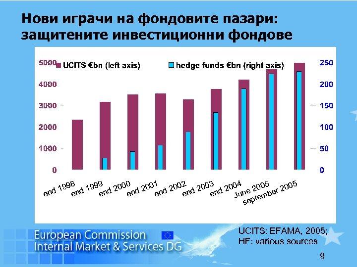 Нови играчи на фондовите пазари: защитените инвестиционни фондове UCITS: EFAMA, 2005; HF: various sources