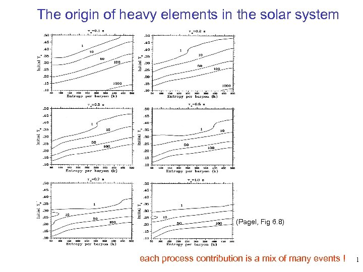 The origin of heavy elements in the solar system (Pagel, Fig 6. 8) each