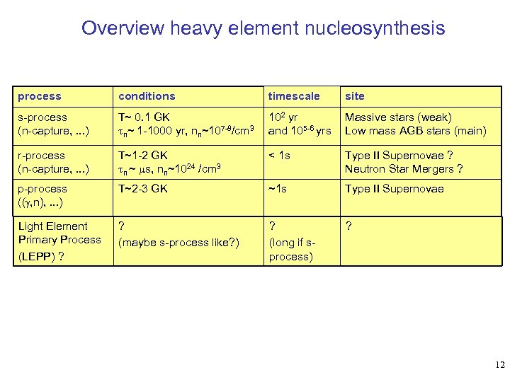 Overview heavy element nucleosynthesis process conditions timescale site s-process (n-capture, . . . )