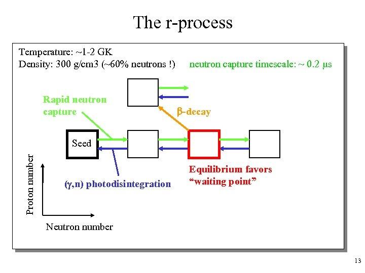The r-process Temperature: ~1 -2 GK Density: 300 g/cm 3 (~60% neutrons !) Rapid