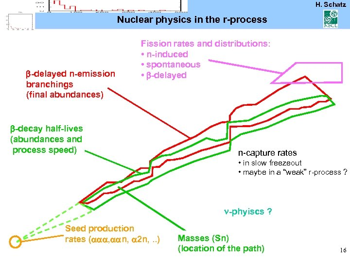 H. Schatz Nuclear physics in the r-process b-delayed n-emission branchings (final abundances) Fission rates