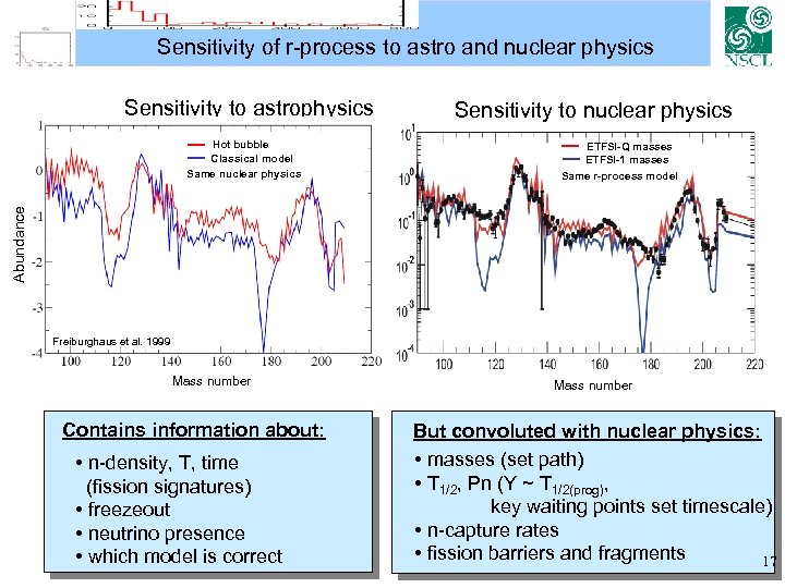 Sensitivity of r-process to astro and nuclear physics Sensitivity to astrophysics ETFSI-Q masses ETFSI-1