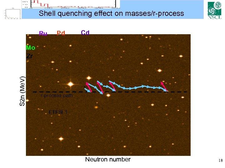 Shell quenching effect on masses/r-process Ru Pd Cd S 2 n (Me. V) Mo