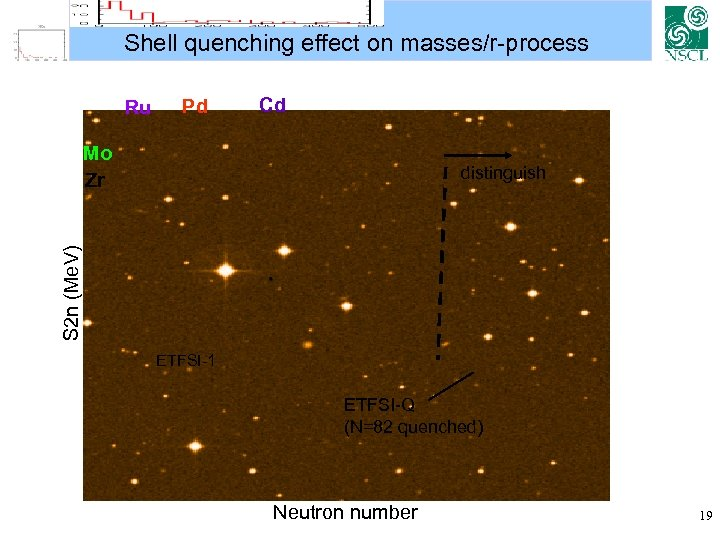 Shell quenching effect on masses/r-process Ru Pd Cd Mo Zr S 2 n (Me.