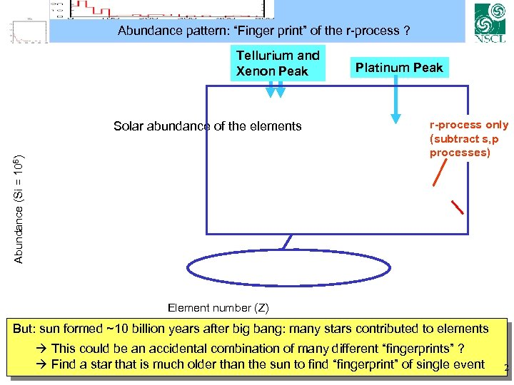"Abundance pattern: ""Finger print"" of the r-process ? Tellurium and Xenon Peak Abundance (Si"