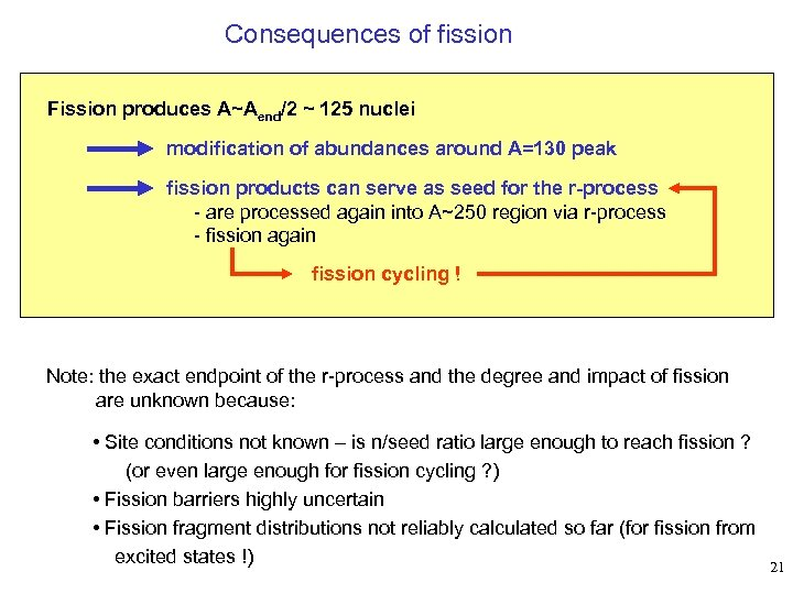 Consequences of fission Fission produces A~Aend/2 ~ 125 nuclei modification of abundances around A=130