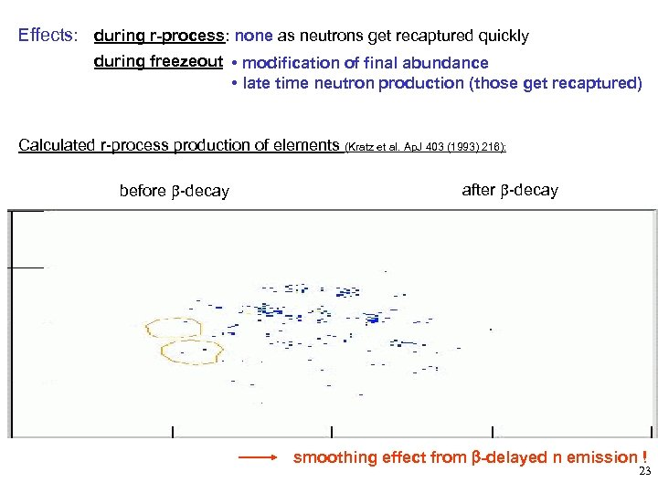 Effects: during r-process: none as neutrons get recaptured quickly during freezeout • modification of