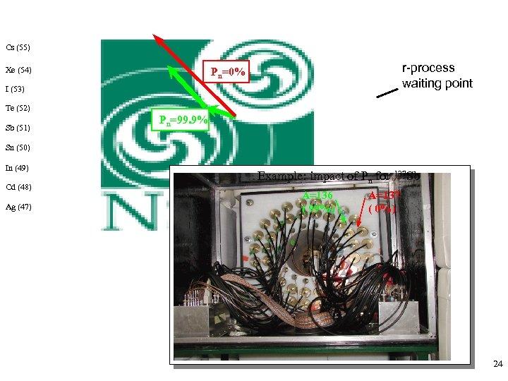 Cs (55) Xe (54) r-process waiting point Pn=0% I (53) Te (52) Sb (51)