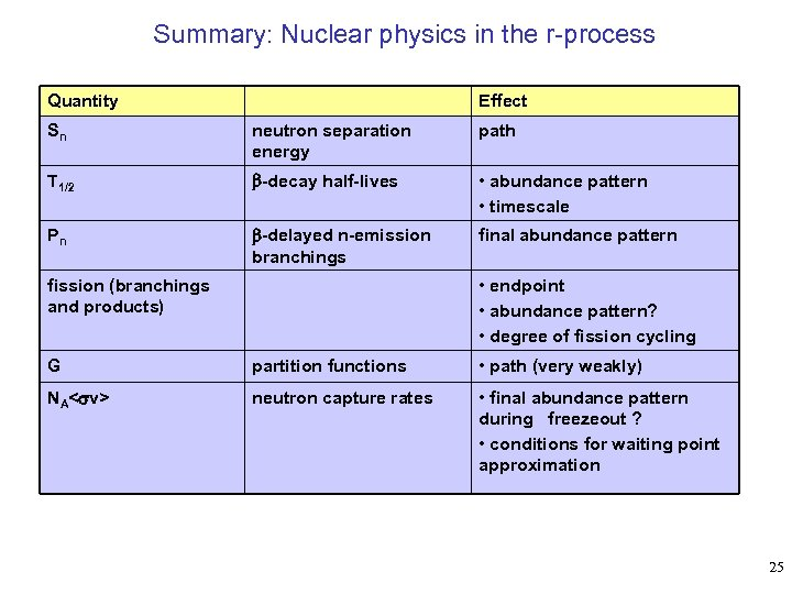 Summary: Nuclear physics in the r-process Quantity Effect Sn neutron separation energy path T